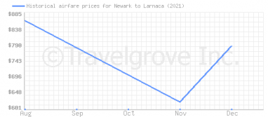 Price overview for flights from Newark to Larnaca