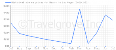Price overview for flights from Newark to Las Vegas