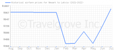 Price overview for flights from Newark to Latvia
