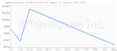 Price overview for flights from Newark to Lebanon