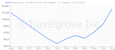 Price overview for flights from Newark to Leipzig