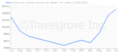 Price overview for flights from Newark to Liberia