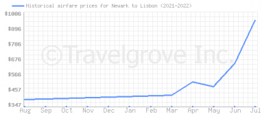 Price overview for flights from Newark to Lisbon