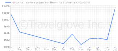 Price overview for flights from Newark to Lithuania