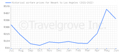 Price overview for flights from Newark to Los Angeles