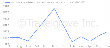 Price overview for flights from Newark to Louisville