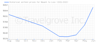 Price overview for flights from Newark to Lvov