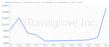 Price overview for flights from Newark to Macedonia