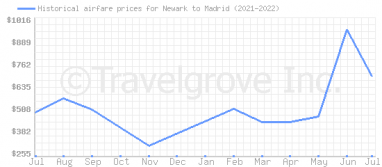 Price overview for flights from Newark to Madrid
