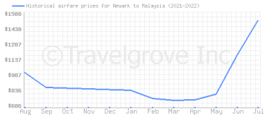 Price overview for flights from Newark to Malaysia
