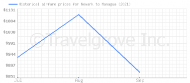 Price overview for flights from Newark to Managua