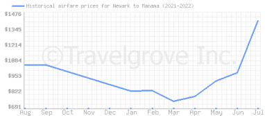 Price overview for flights from Newark to Manama
