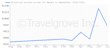 Price overview for flights from Newark to Manchester