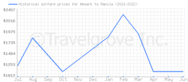 Price overview for flights from Newark to Manila