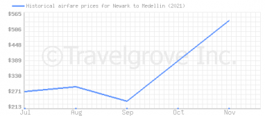 Price overview for flights from Newark to Medellin