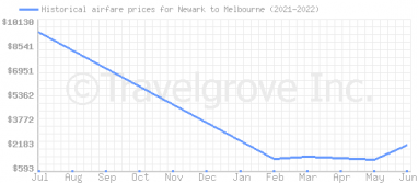 Price overview for flights from Newark to Melbourne