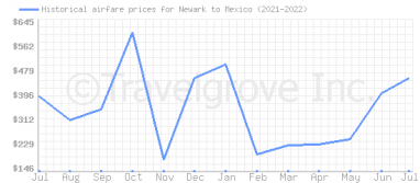 Price overview for flights from Newark to Mexico