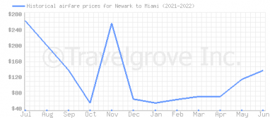 Price overview for flights from Newark to Miami