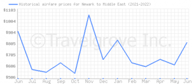 Price overview for flights from Newark to Middle East