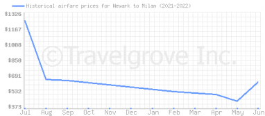 Price overview for flights from Newark to Milan
