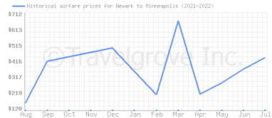 Price overview for flights from Newark to Minneapolis