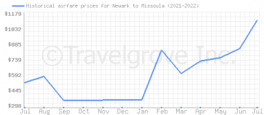 Price overview for flights from Newark to Missoula