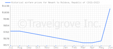 Price overview for flights from Newark to Moldova, Republic of