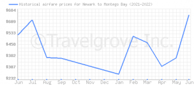 Price overview for flights from Newark to Montego Bay