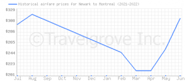 Price overview for flights from Newark to Montreal