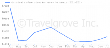 Price overview for flights from Newark to Morocco
