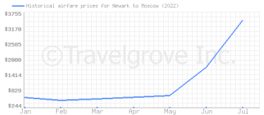 Price overview for flights from Newark to Moscow