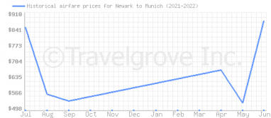 Price overview for flights from Newark to Munich