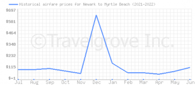 Price overview for flights from Newark to Myrtle Beach
