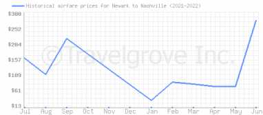 Price overview for flights from Newark to Nashville