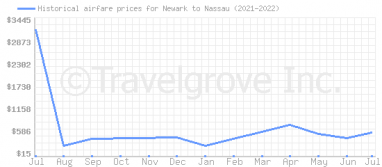 Price overview for flights from Newark to Nassau