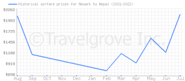 Price overview for flights from Newark to Nepal