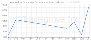 Price overview for flights from Newark to Netherlands Antilles