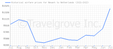 Price overview for flights from Newark to Netherlands