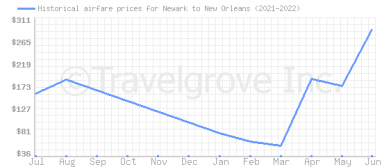 Price overview for flights from Newark to New Orleans
