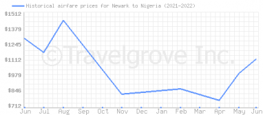 Price overview for flights from Newark to Nigeria