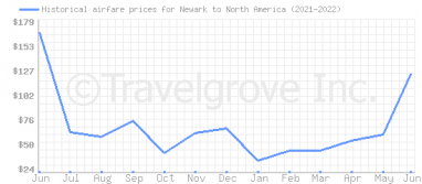 Price overview for flights from Newark to North America
