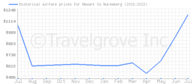 Price overview for flights from Newark to Nuremberg