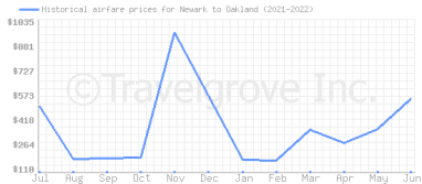 Price overview for flights from Newark to Oakland