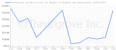 Price overview for flights from Newark to Oceania and Australasia