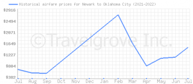 Price overview for flights from Newark to Oklahoma City
