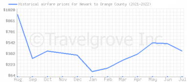 Price overview for flights from Newark to Orange County