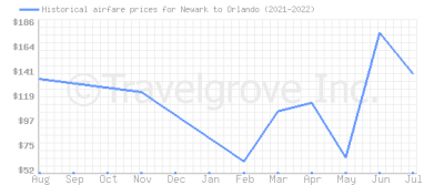 Price overview for flights from Newark to Orlando