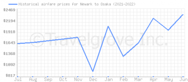 Price overview for flights from Newark to Osaka