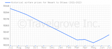 Price overview for flights from Newark to Ottawa