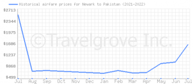 Price overview for flights from Newark to Pakistan